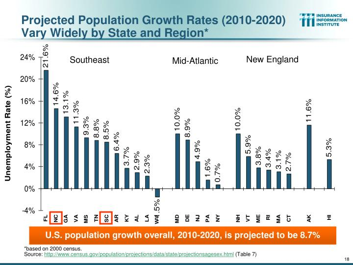 projected population growth Projections of the population of texas and what this suggests is that the future growth of the texas population is likely to be impacted by events that.
