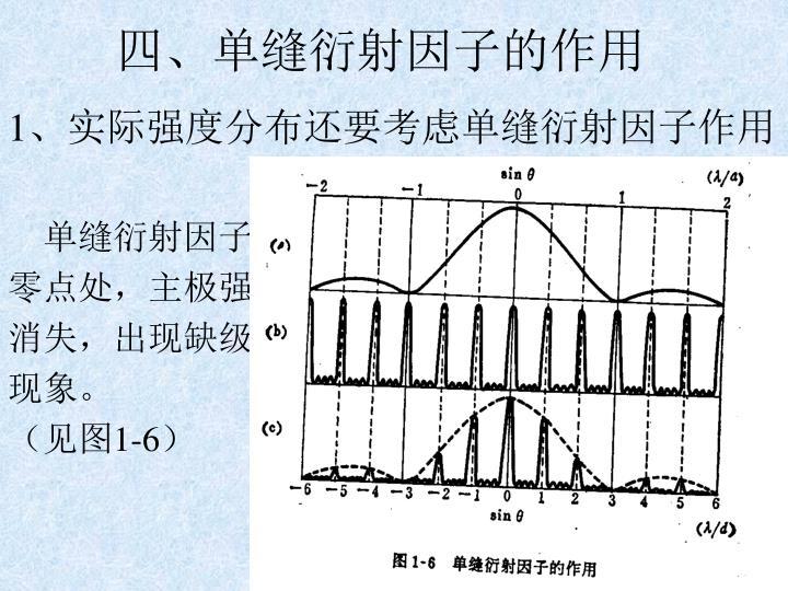 四、单缝衍射因子的作用