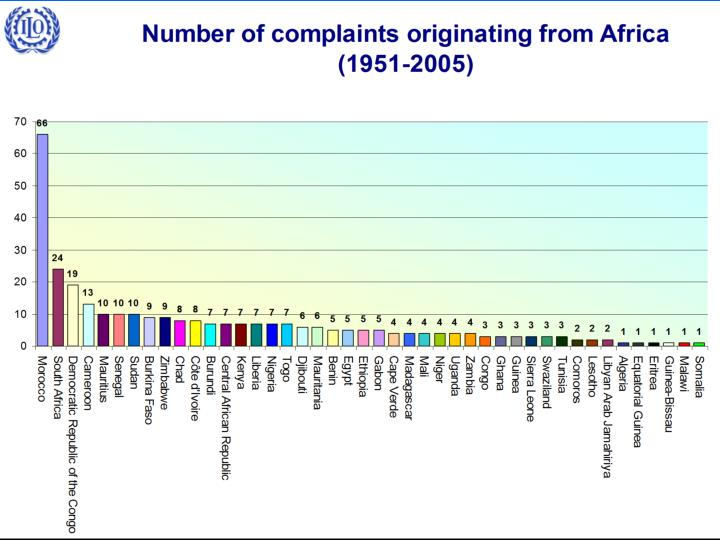 Number of complaints originating from AFRICA (1951-2005)