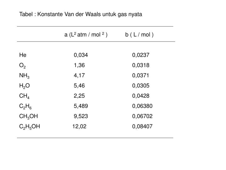 Tabel : Konstante Van der Waals untuk gas nyata