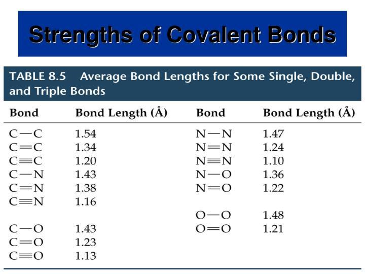 Strengths of Covalent Bonds