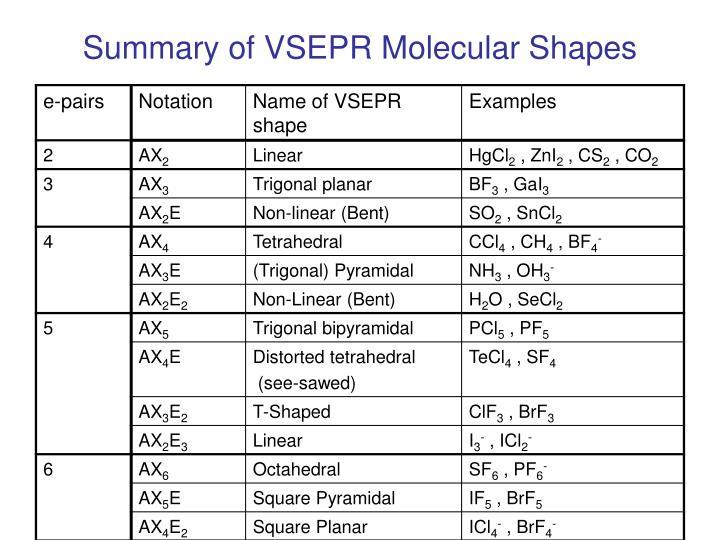 Summary of VSEPR Molecular Shapes