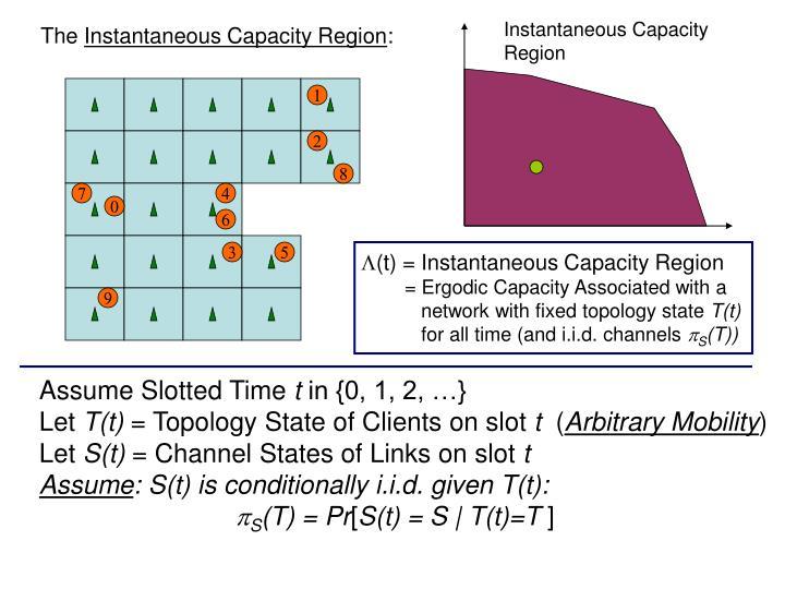 Instantaneous Capacity