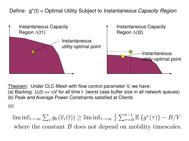 Define:  g*(t) = Optimal Utility Subject to