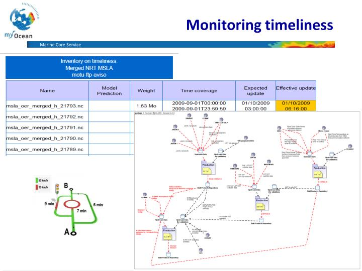 Monitoring timeliness