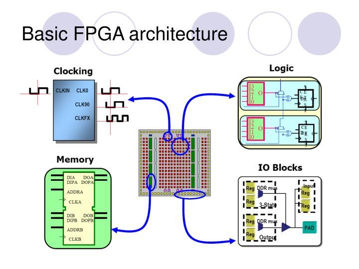 Basic FPGA architecture