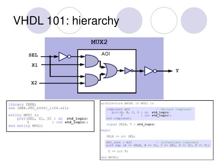 VHDL 101: hierarchy