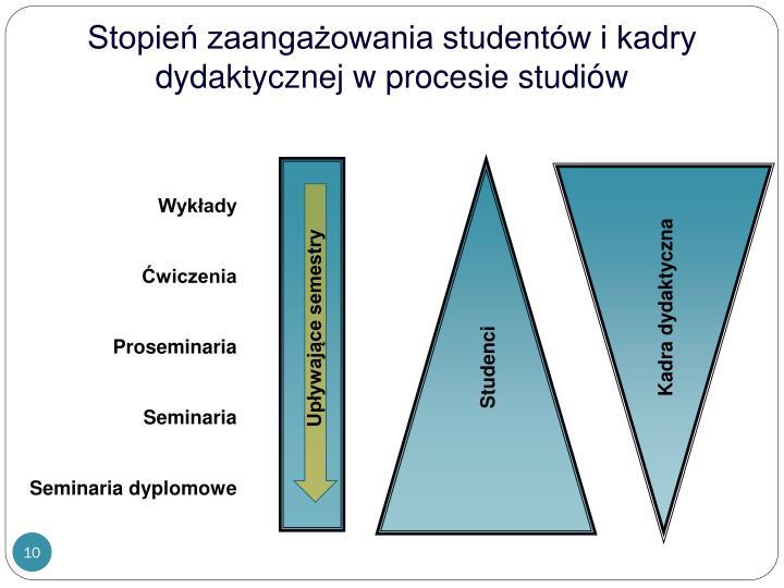 Stopień zaangażowania studentów i kadry dydaktycznej w procesie studiów