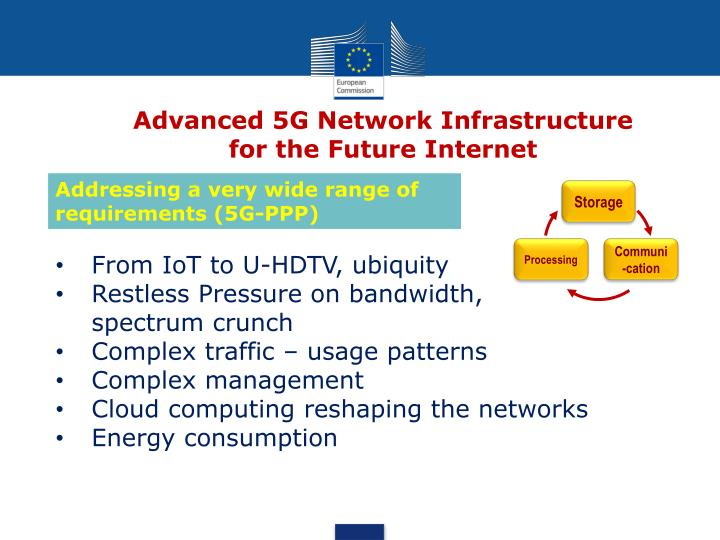 advanced 5g network infrastructure for the future internet n.