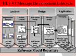hl7 v3 message development lifecycle