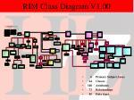 rim class diagram v1 00