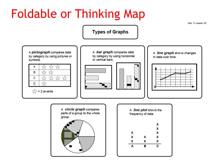 Foldable or Thinking Map