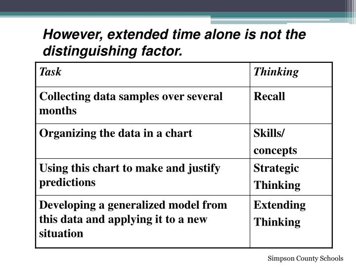 However, extended time alone is not the distinguishing factor.