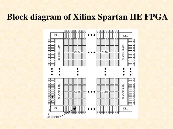 Block diagram of xilinx spartan iie fpga