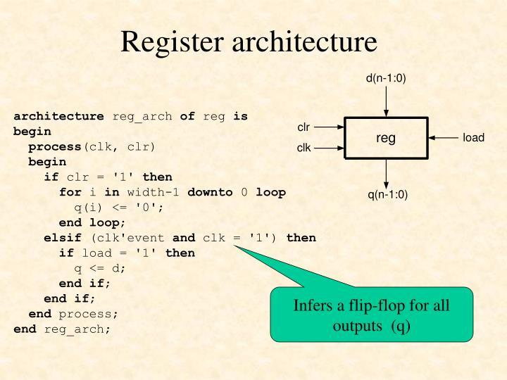 Register architecture