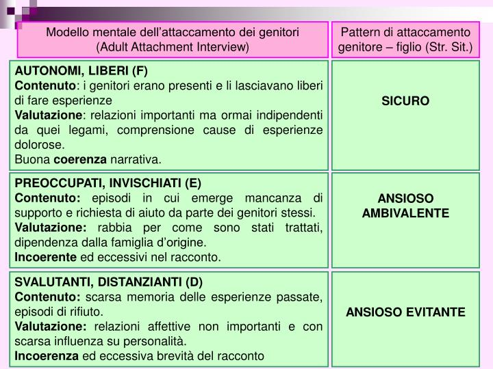 Modello mentale dell'attaccamento dei genitori     (Adult Attachment Interview)