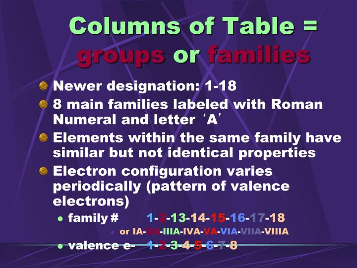 Columns of Table =