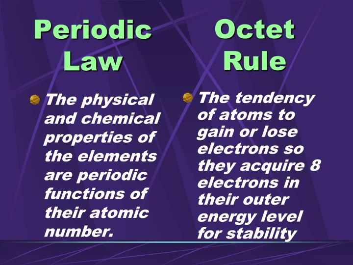 The physical and chemical properties of the elements are periodic functions of their atomic number.