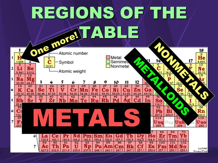 REGIONS OF THE TABLE