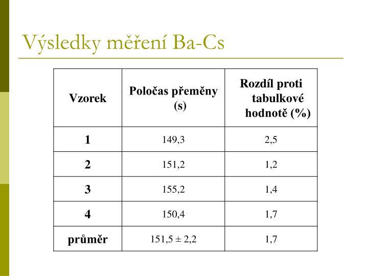 Výsledky měření Ba-Cs