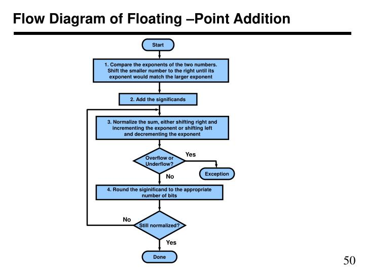 Flow Diagram of Floating –Point Addition