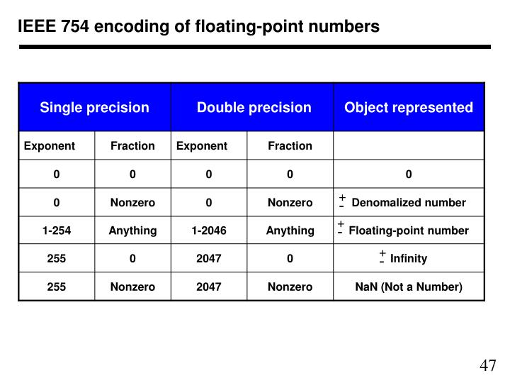 IEEE 754 encoding of floating-point numbers