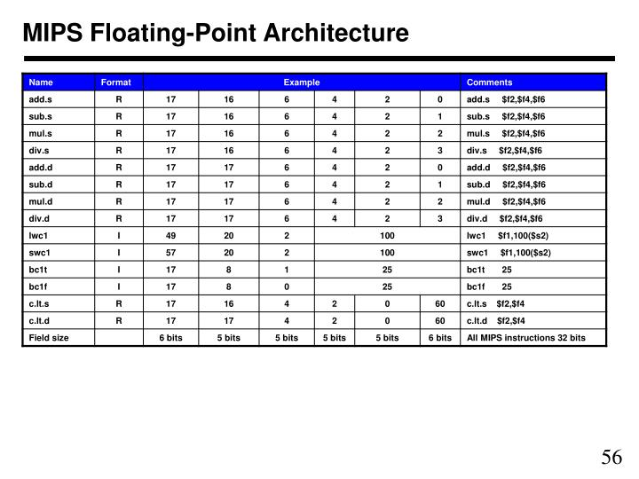 MIPS Floating-Point Architecture