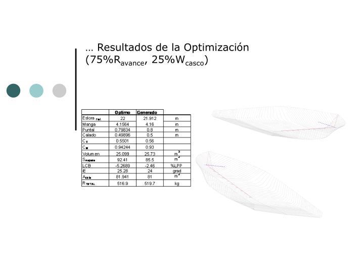 … Resultados de la Optimización