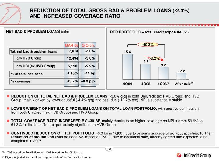 REDUCTION OF TOTAL GROSS BAD & PROBLEM LOANS (-2.4%) AND INCREASED COVERAGE RATIO