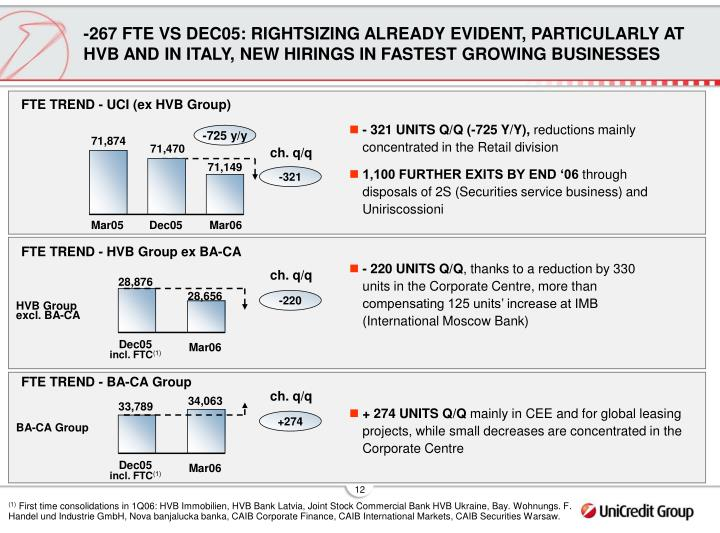 -267 FTE VS DEC05: RIGHTSIZING ALREADY EVIDENT, PARTICULARLY AT HVB AND IN ITALY, NEW HIRINGS IN FASTEST GROWING BUSINESSES