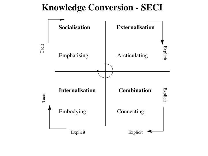 Knowledge Conversion - SECI