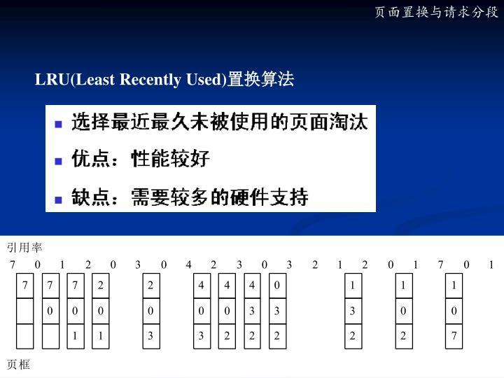 LRU(Least Recently Used)