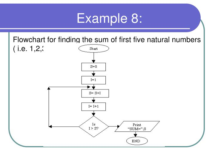 Flowchart for finding the sum of first five natural numbers