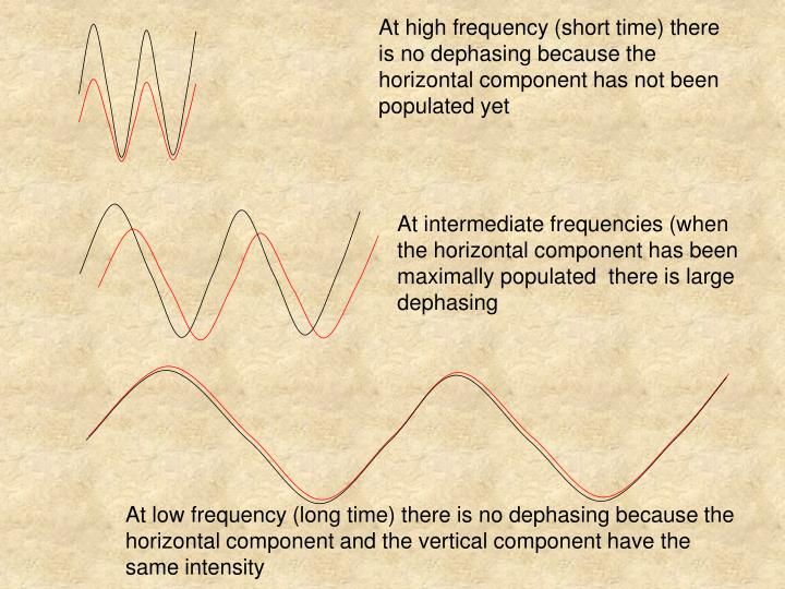 At high frequency (short time) there is no dephasing because the horizontal component has not been populated yet