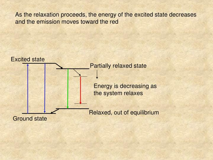 As the relaxation proceeds, the energy of the excited state decreases and the emission moves toward the red
