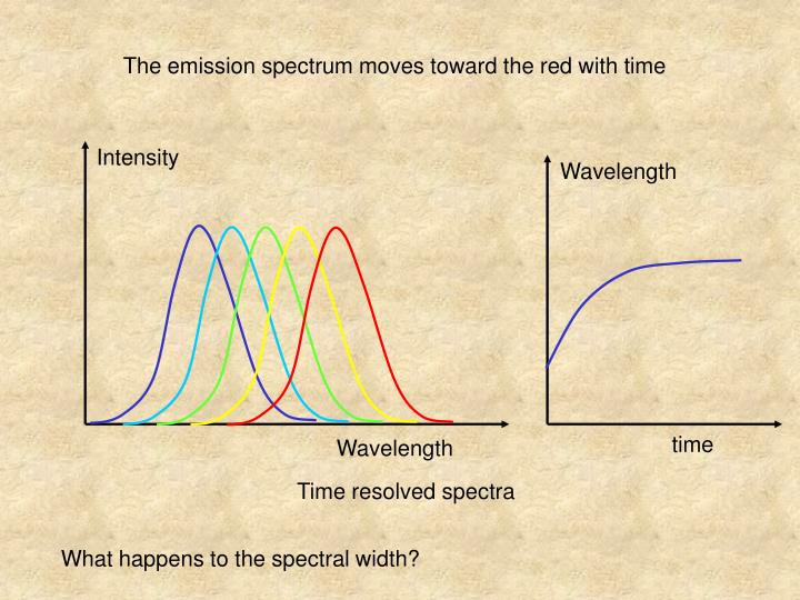 The emission spectrum moves toward the red with time