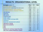 results organizational level