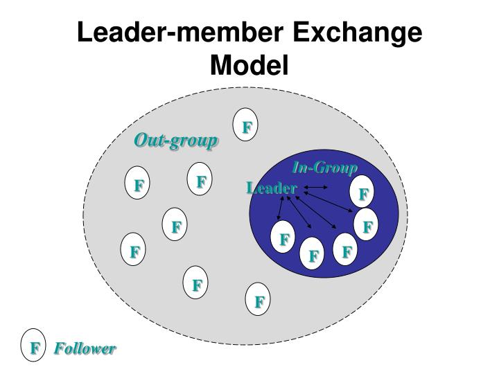a followership approach to leader member exchange quality More illuminating is to consider the relationship between followership and leadership as two points on a be a team member commit to quality (john wiley.