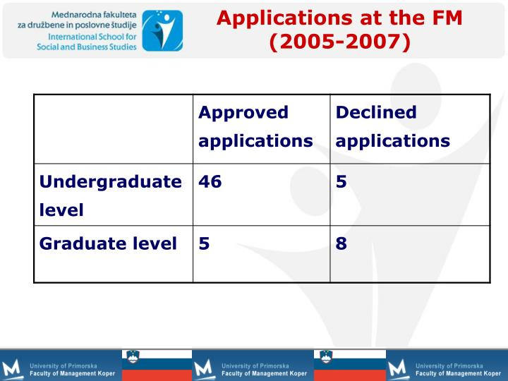 Applications at the FM