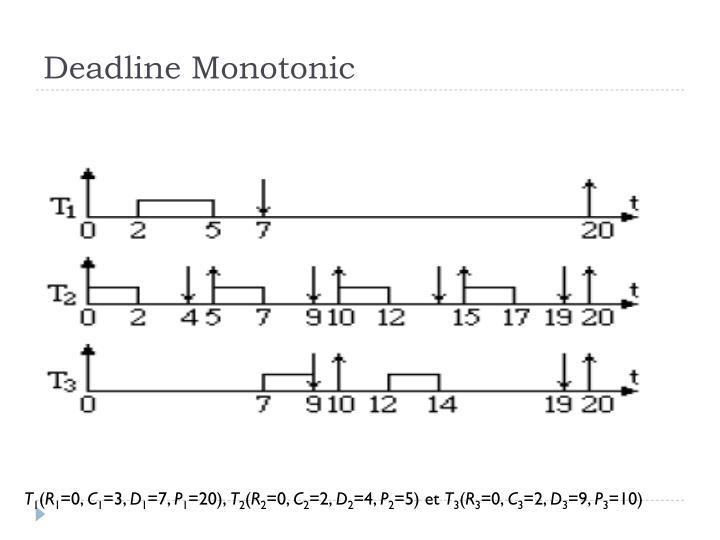 Deadline Monotonic