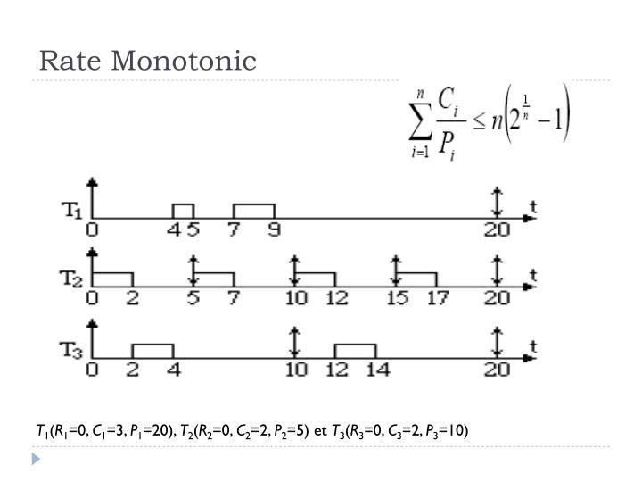 Rate Monotonic