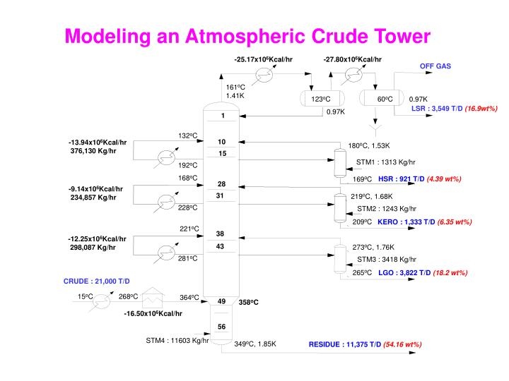 Modeling an Atmospheric Crude Tower