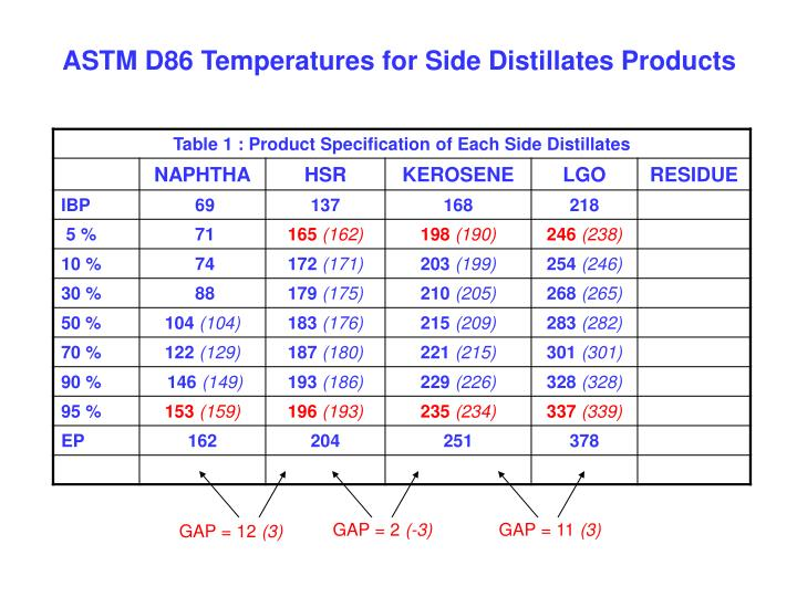 ASTM D86 Temperatures for Side Distillates Products