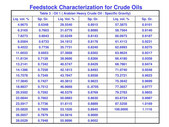 Feedstock Characterization for Crude Oils