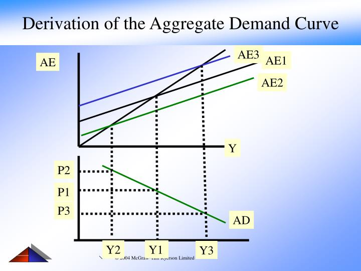 derive the demand curve The market demand curve is made up of all the individual demand curves for a good in general, the higher the price of an item, the less an individual consumer will buy.
