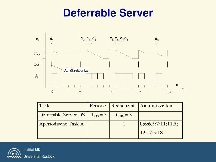 Deferrable Server