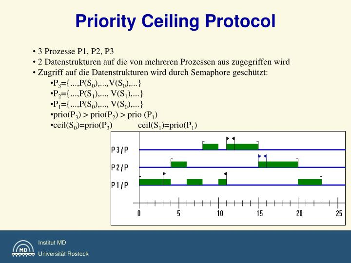 Priority Ceiling Protocol