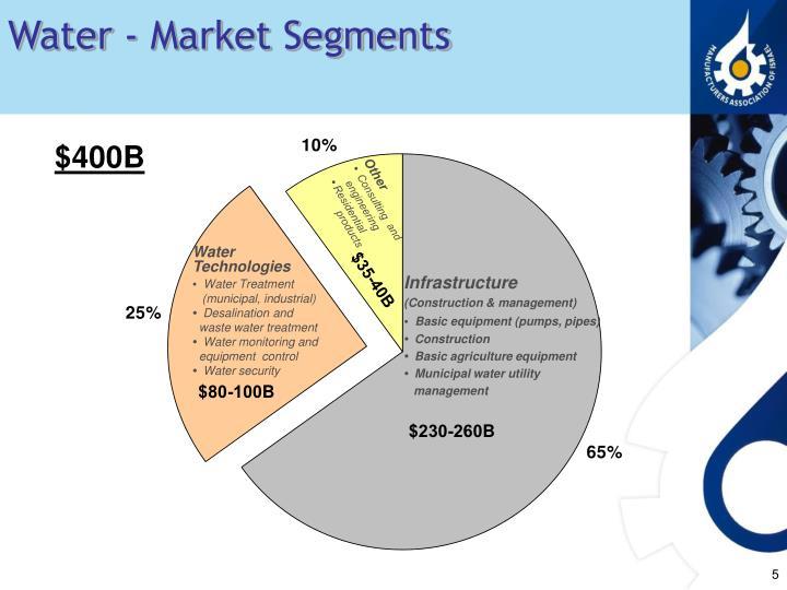 Water - Market Segments