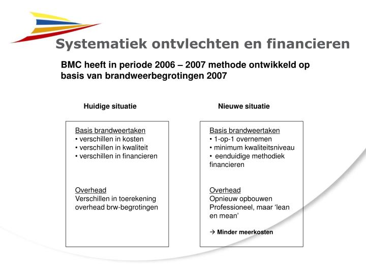 Systematiek ontvlechten en financieren