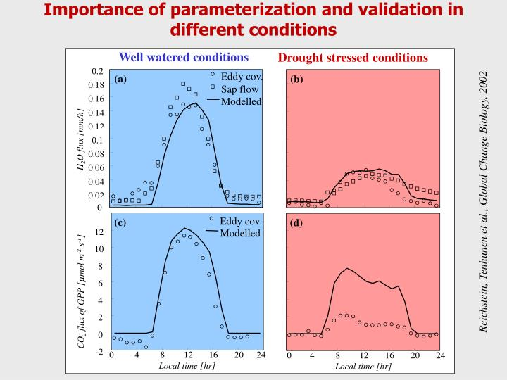 Importance of parameterization and validation in different conditions